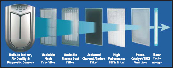 Air Filter stages
