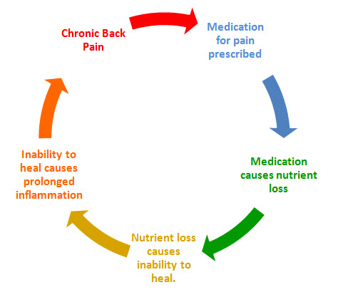 Pain Medications Cause Joint Pain & Joint Damage