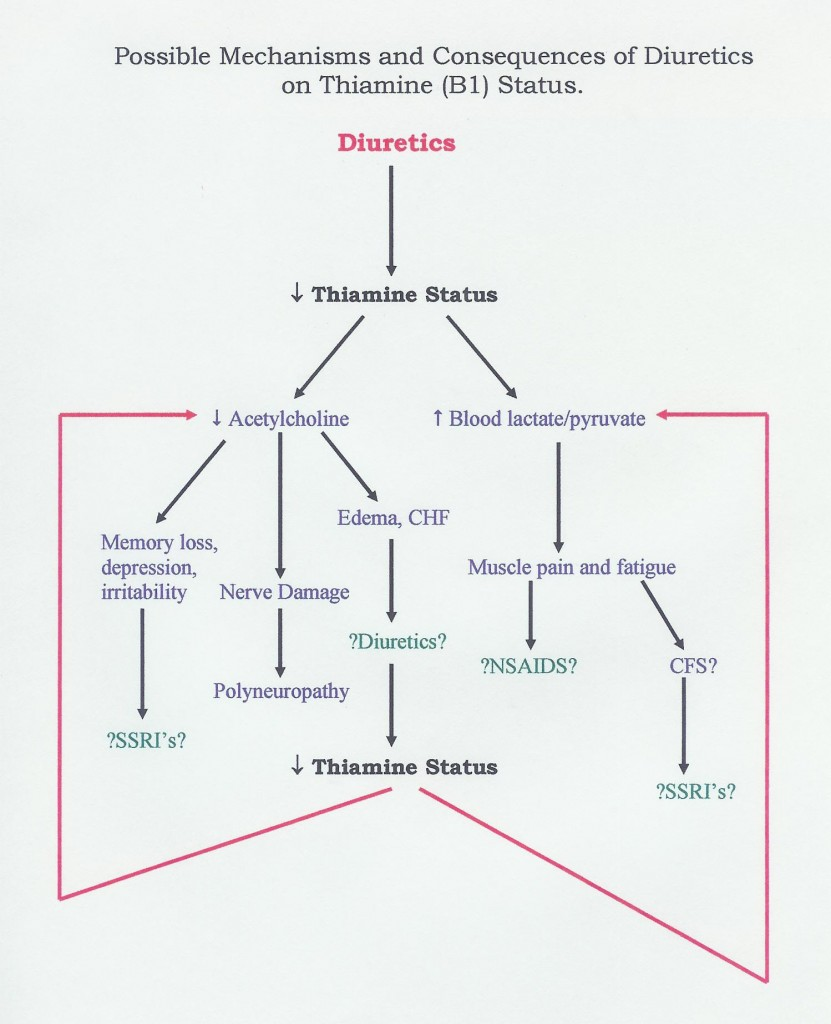 Thiamin Deficiency Chart